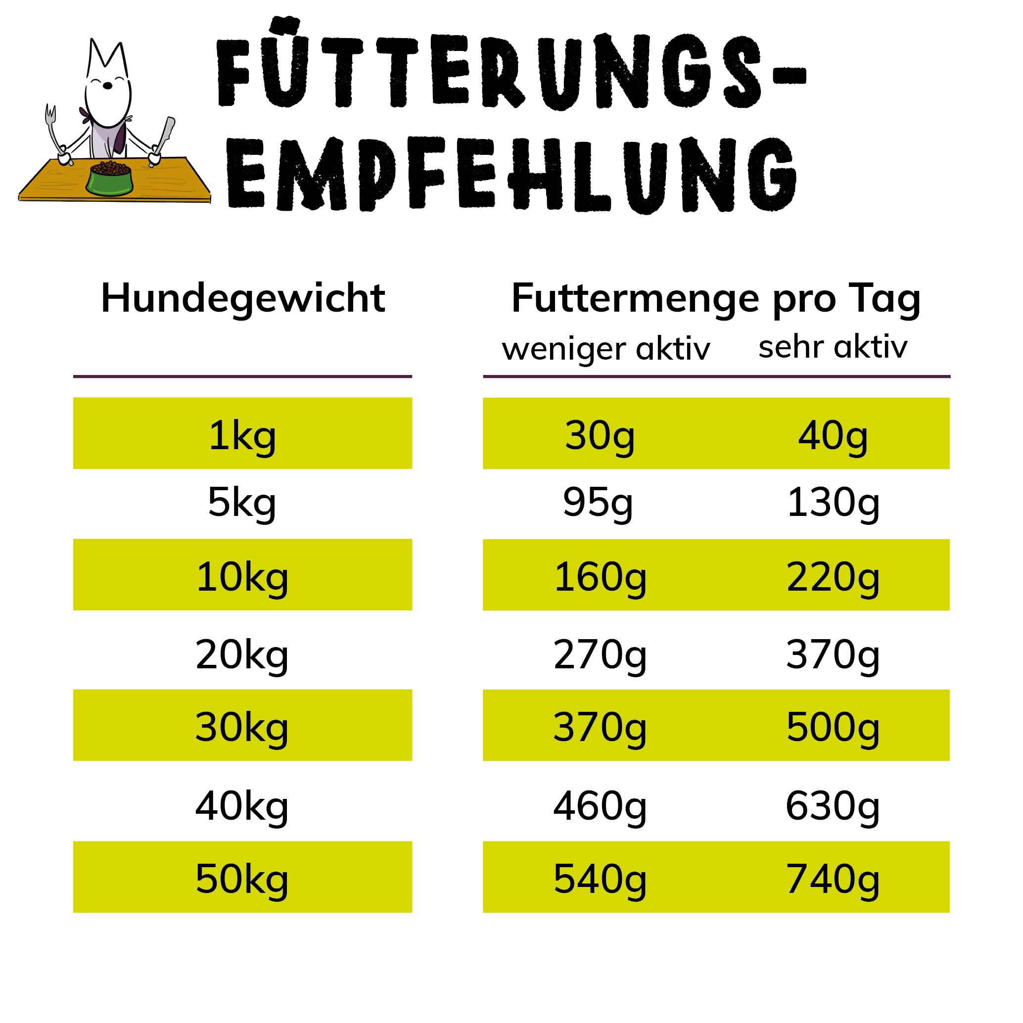 TENETRIO Futtermenge Futterungsempfehlung-Trockenfutter