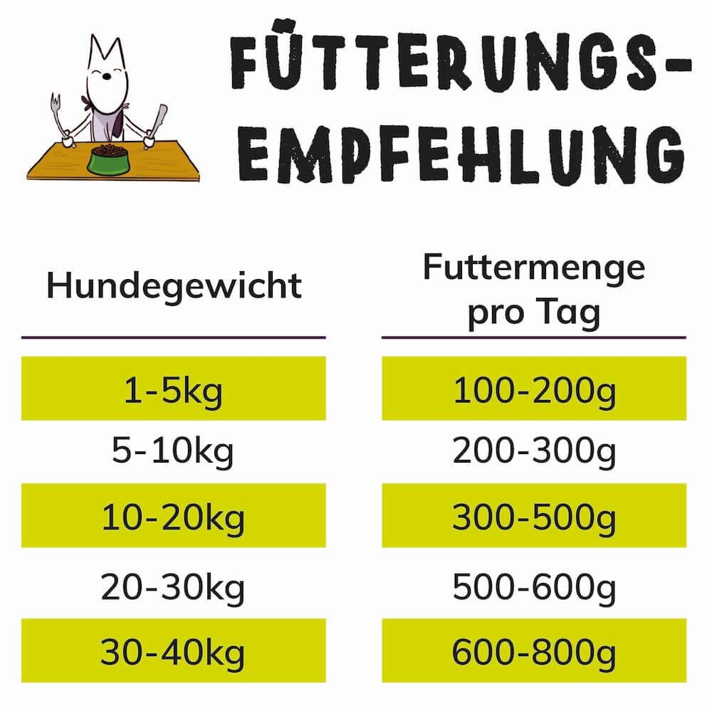 TENETRIO Fütterungsempfehlung für das Hundenassfutter mit Insektenprotein