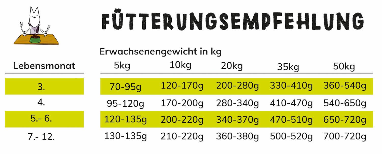 JUNIORSCHMAUS_Futterungsempfehlung_Welpenfutter_TENETRIO
